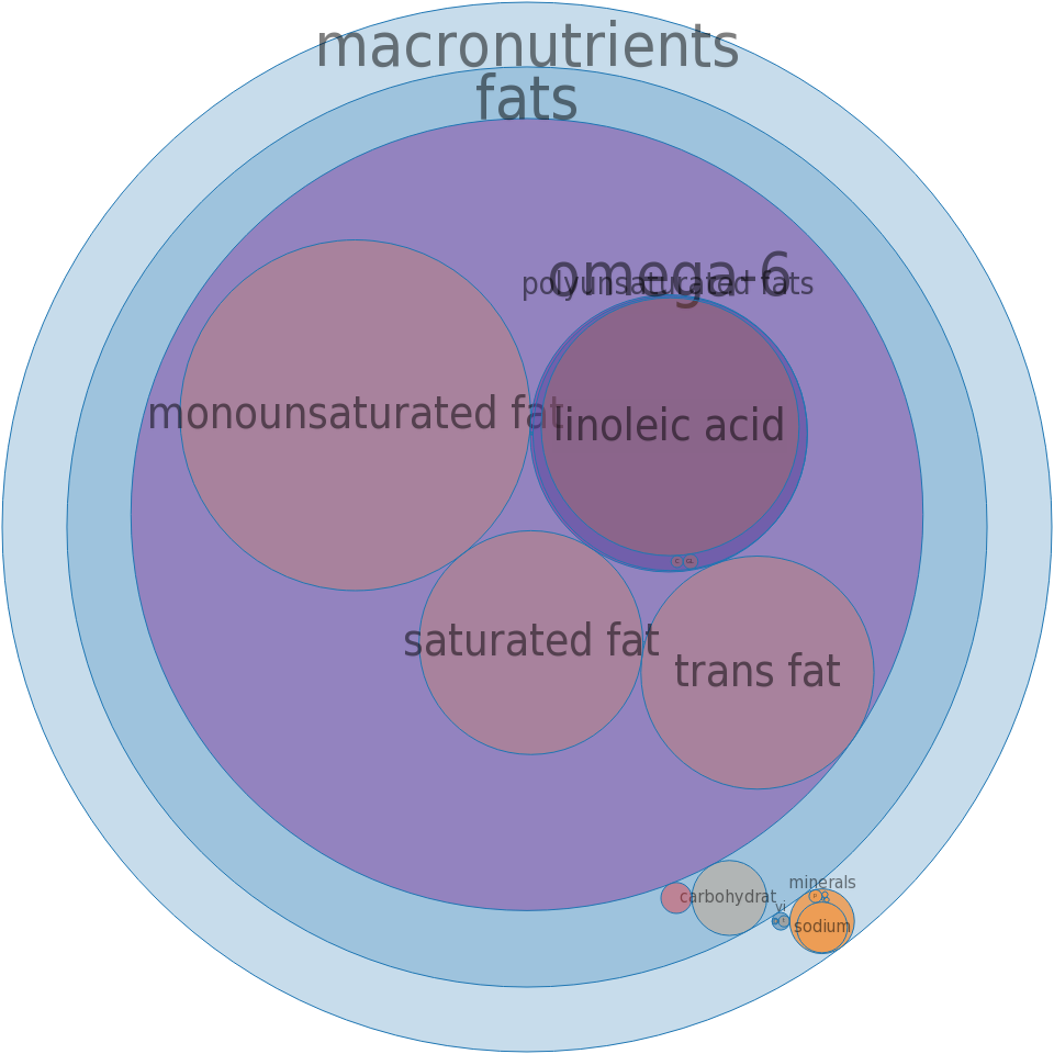 Margarine, margarine-type vegetable oil spread, 70% fat, soybean and partially hydrogenated soybean, stick -all nutrients by relative proportion - including vitamins and minerals