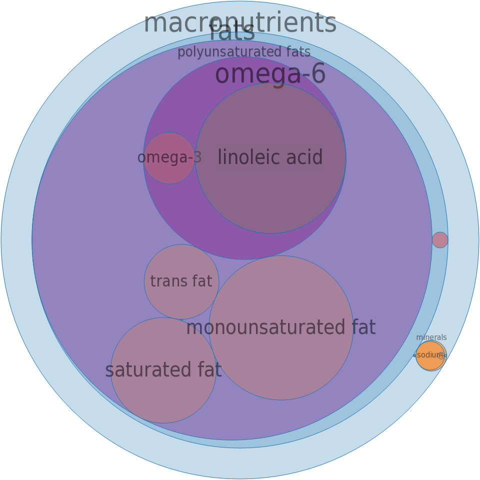 Margarine Spread, approximately 48% fat, tub -all nutrients by relative proportion - including vitamins and minerals