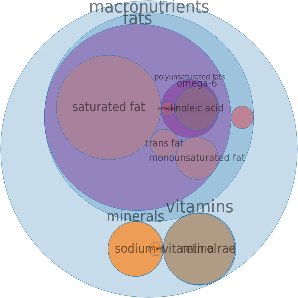 Margarine-like, vegetable oil spread, fat-free, tub -all nutrients by relative proportion - including vitamins and minerals
