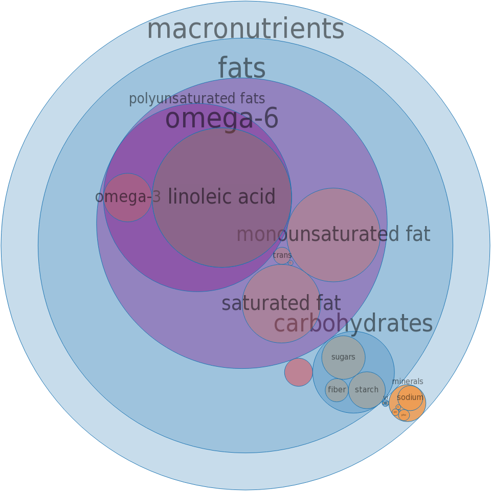 Salad dressing, ranch dressing, commercial, regular -all nutrients by relative proportion - including vitamins and minerals