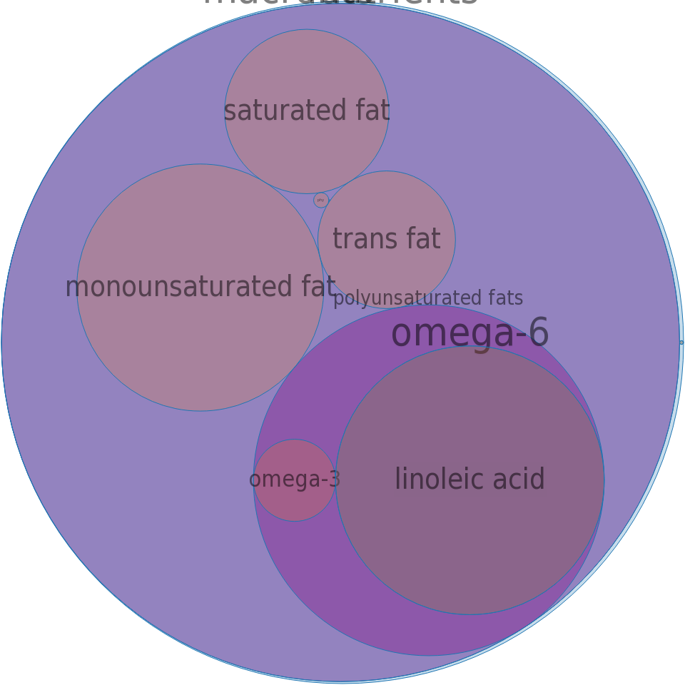 Oil, industrial, soy (partially hydrogenated ) and soy (winterized), pourable clear fry -all nutrients by relative proportion - including vitamins and minerals