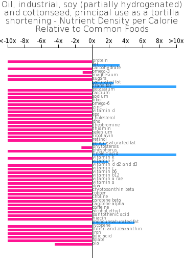 Oil, industrial, soy (partially hydrogenated)  and cottonseed, principal use as a tortilla shortening nutrient composition bar chart