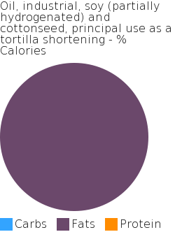 Oil, industrial, soy (partially hydrogenated)  and cottonseed, principal use as a tortilla shortening macronutrient pie chart