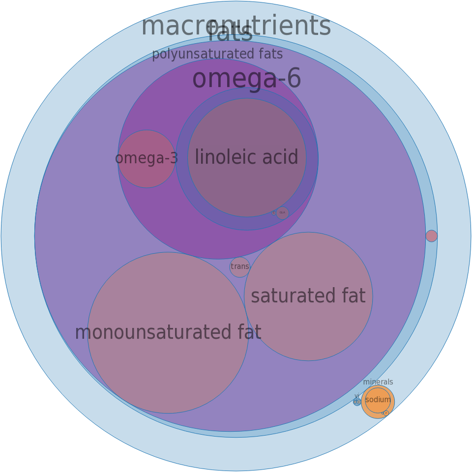 Margarine-like spread, SMART BALANCE Regular Buttery Spread with flax oil -all nutrients by relative proportion - including vitamins and minerals