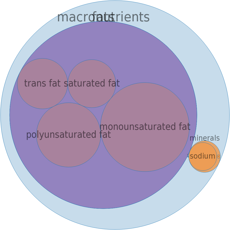 Margarine-like spread, SMART BEAT Super Light without saturated fat -all nutrients by relative proportion - including vitamins and minerals