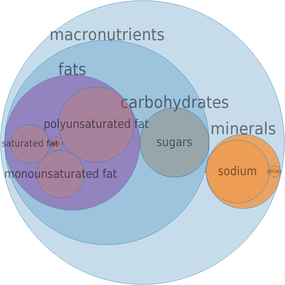 Margarine-like spread, SMART BEAT Smart Squeeze -all nutrients by relative proportion - including vitamins and minerals