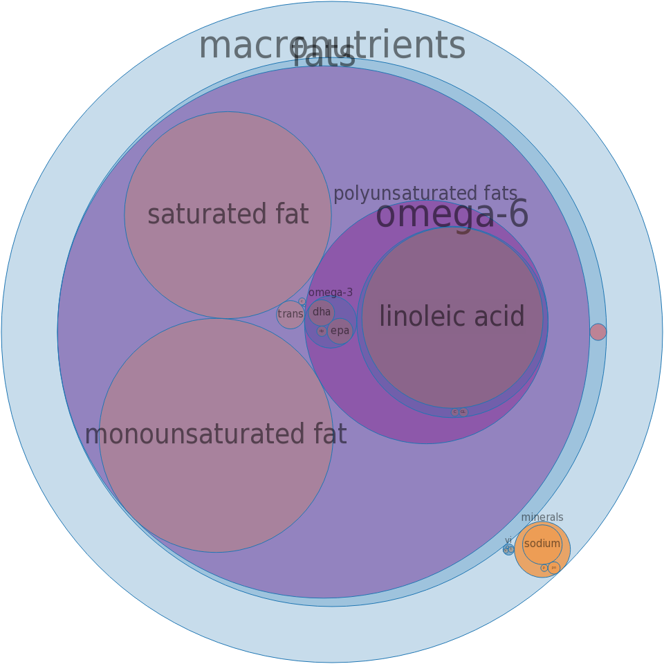 Margarine-like spread, SMART BALANCE Omega Plus Spread (with plant sterols & fish oil) -all nutrients by relative proportion - including vitamins and minerals