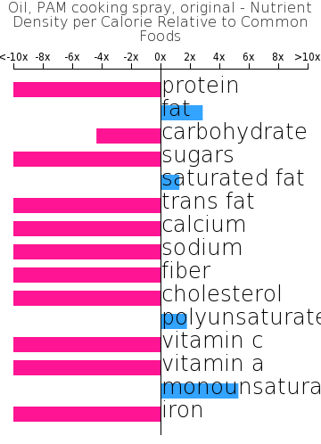 Oil, PAM cooking spray, original nutrient composition bar chart