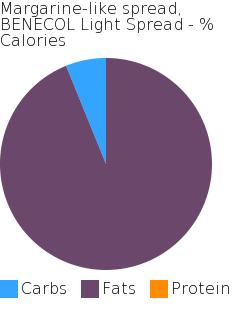 Margarine-like spread, BENECOL Light Spread macronutrient pie chart