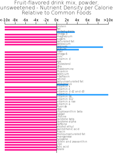 Fruit-flavored drink mix, powder, unsweetened nutrient composition bar chart