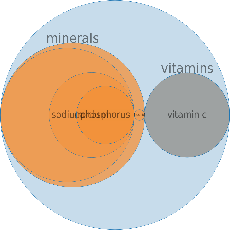 Fruit-flavored drink mix, powder, unsweetened -all nutrients by relative proportion - including vitamins and minerals