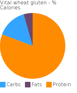 Vital wheat gluten macronutrient pie chart