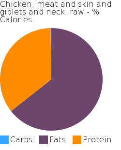 Chicken, meat and skin and giblets and neck, raw macronutrient pie chart
