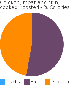 Chicken, meat and skin, cooked, roasted macronutrient pie chart