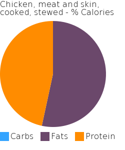 Chicken, meat and skin, cooked, stewed macronutrient pie chart