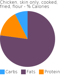 Chicken, skin only, cooked, fried, flour macronutrient pie chart
