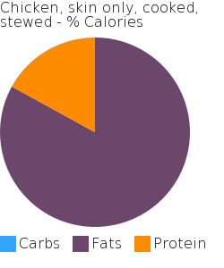 Chicken, skin only, cooked, stewed macronutrient pie chart