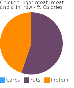 Chicken, light meat, meat and skin, raw macronutrient pie chart