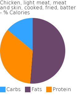 Chicken, light meat, meat and skin, cooked, fried, batter macronutrient pie chart
