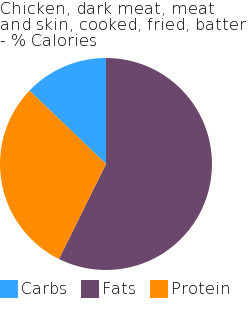 Chicken, dark meat, meat and skin, cooked, fried, batter macronutrient pie chart