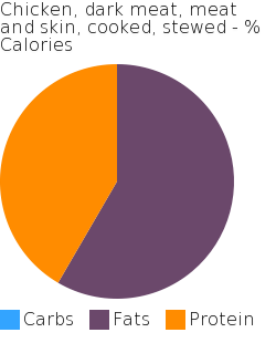 Chicken, dark meat, meat and skin, cooked, stewed macronutrient pie chart
