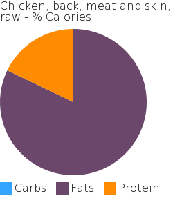 Chicken, back, meat and skin, raw macronutrient pie chart