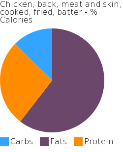 Chicken, back, meat and skin, cooked, fried, batter macronutrient pie chart