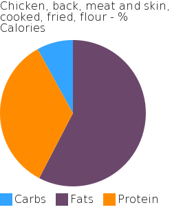 Chicken, back, meat and skin, cooked, fried, flour macronutrient pie chart