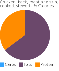 Chicken, back, meat and skin, cooked, stewed macronutrient pie chart