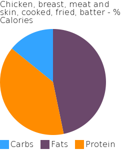 Chicken, breast, meat and skin, cooked, fried, batter macronutrient pie chart