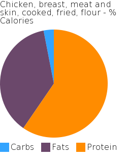 Chicken, breast, meat and skin, cooked, fried, flour macronutrient pie chart