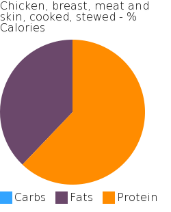 Chicken, breast, meat and skin, cooked, stewed macronutrient pie chart