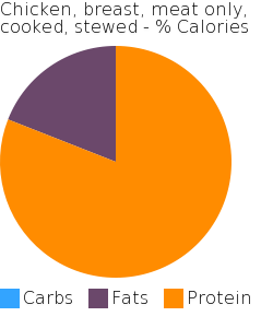 Chicken, breast, meat only, cooked, stewed macronutrient pie chart