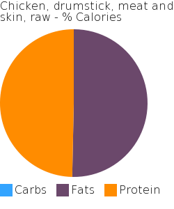 Chicken, drumstick, meat and skin, raw macronutrient pie chart