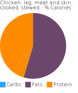 Chicken, leg, meat and skin, cooked, stewed macronutrient pie chart