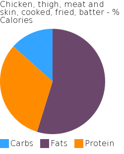 Chicken, thigh, meat and skin, cooked, fried, batter macronutrient pie chart