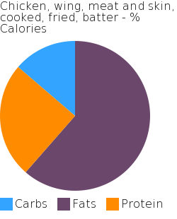 Chicken, wing, meat and skin, cooked, fried, batter macronutrient pie chart