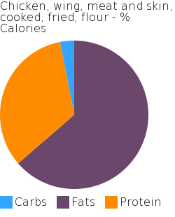 Chicken, wing, meat and skin, cooked, fried, flour macronutrient pie chart