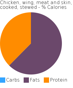 Chicken, wing, meat and skin, cooked, stewed macronutrient pie chart