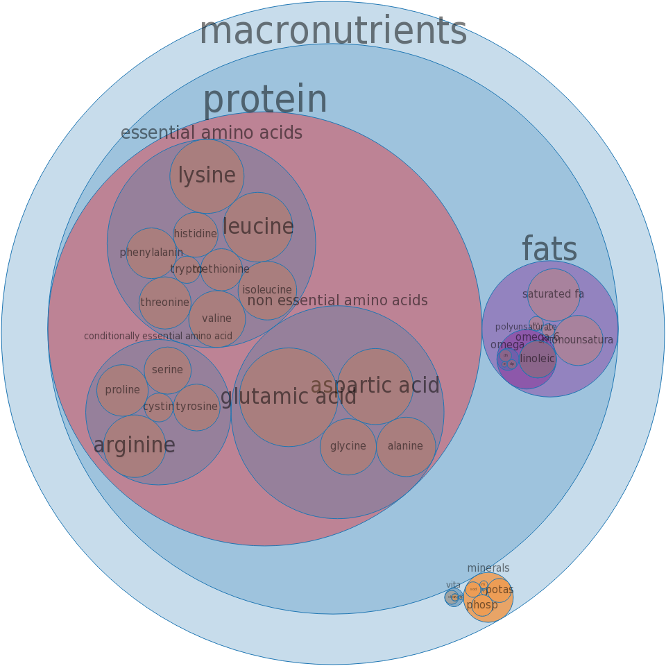 Chicken Wing Meat Only Raw Bodbot Diagram Leg Detailed All Nutrients By Relative Proportion Including