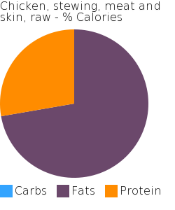 Chicken, stewing, meat and skin, raw macronutrient pie chart