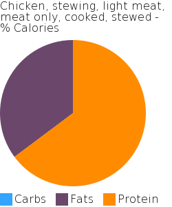 Chicken, stewing, light meat, meat only, cooked, stewed macronutrient pie chart