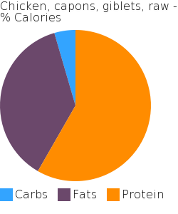 Chicken, capons, giblets, raw macronutrient pie chart