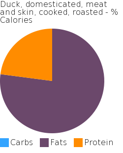 Duck, domesticated, meat and skin, cooked, roasted macronutrient pie chart