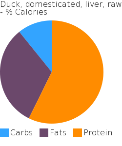 Duck, domesticated, liver, raw macronutrient pie chart