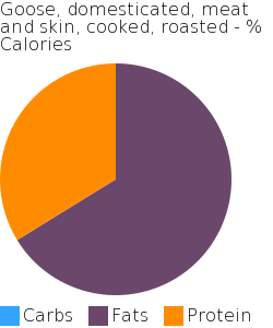 Goose, domesticated, meat and skin, cooked, roasted macronutrient pie chart