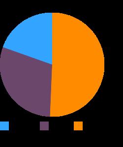 Goose, liver, raw macronutrient pie chart