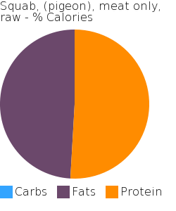 Squab, (pigeon), meat only, raw macronutrient pie chart