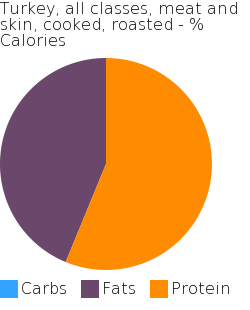 Turkey, all classes, meat and skin, cooked, roasted macronutrient pie chart