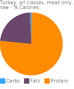 Turkey, all classes, meat only, raw macronutrient pie chart